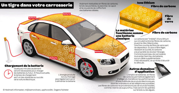 Innovation : Quand la carrosserie des voitures servira de batterie